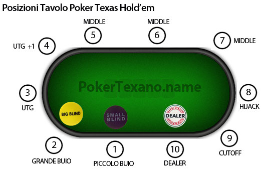 Posizioni tavolo poker texas hold'em