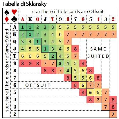 Texas Holdem Tabelle